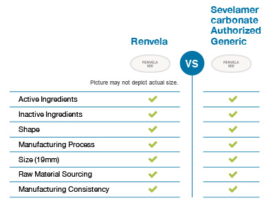 Chart comparing Renvela and Sevelamer Carbonate Authorized Generic properties